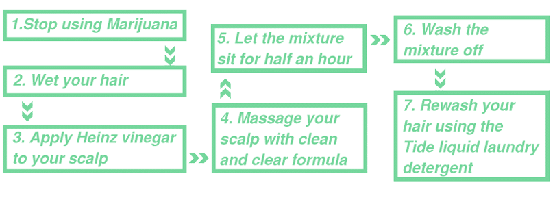 Macujo method step by step