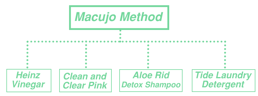 Macujo Method Items Needed